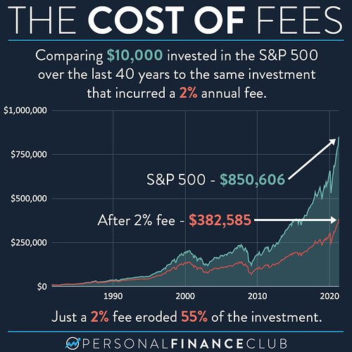 The cost of financial advisors