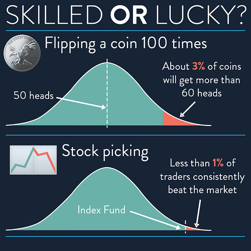 Skilled or lucky - flipping a coin vs stock picking