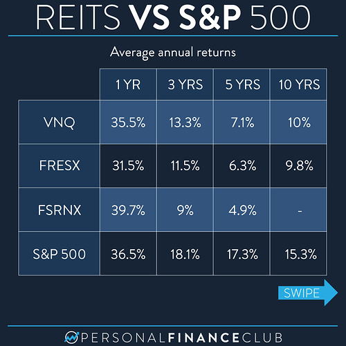 What is a REIT 3