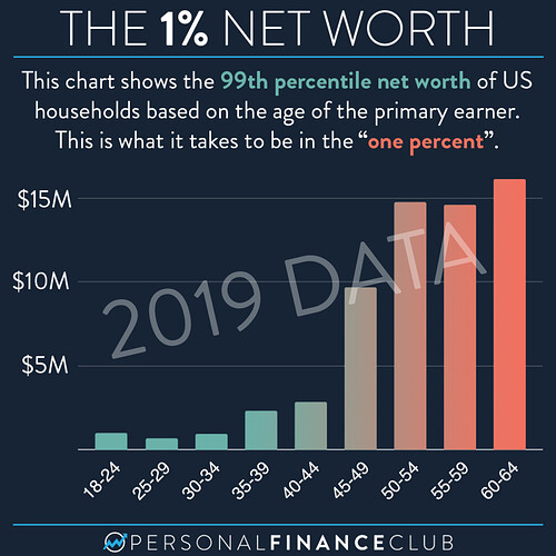 1% Net worth by age (2019)