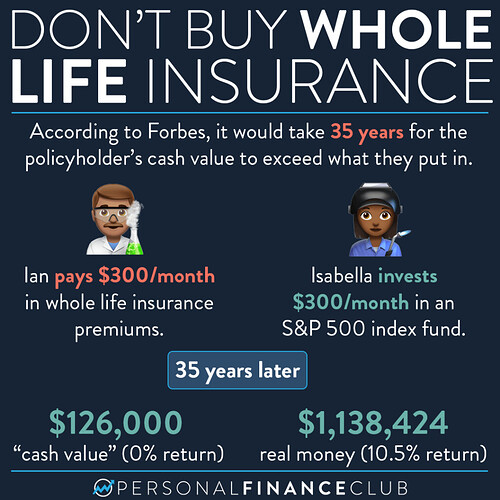 Never buy whole life insurance forbes