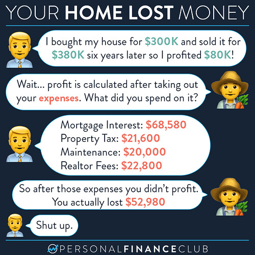 How buying a home loses money