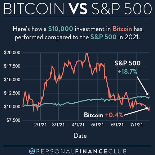 Bitcoin vs SP500